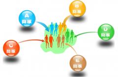 商家联盟积分营销方案选纳客软件