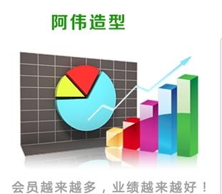 安徽六安阿伟造型选用纳客连锁会员管理系统