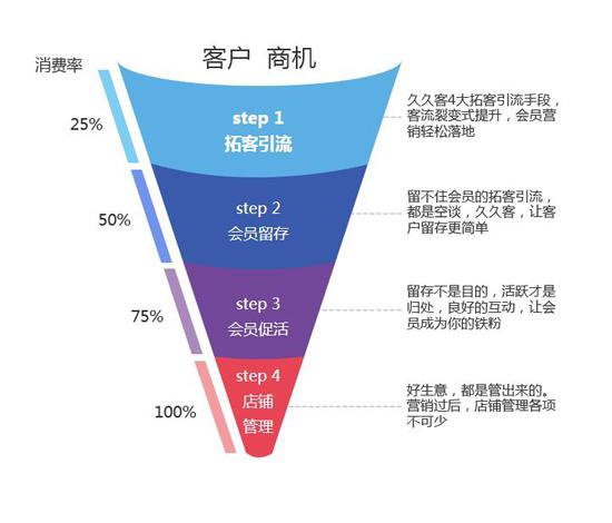 会员系统中的价格和产品论述