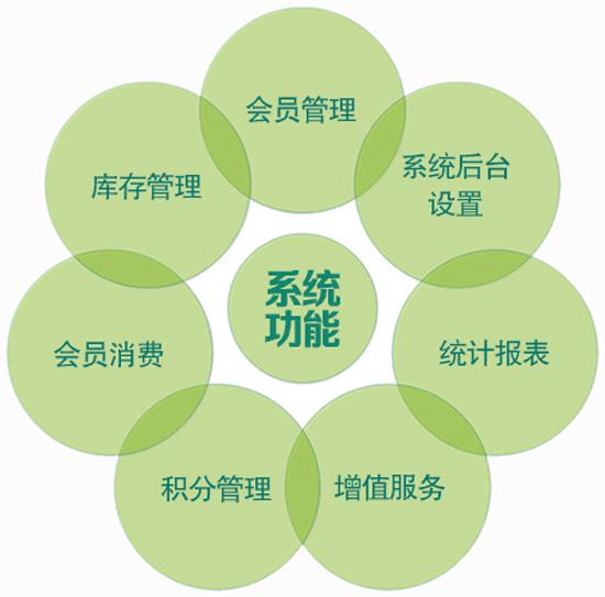 免费会员管理系统单机版与网络版的区别