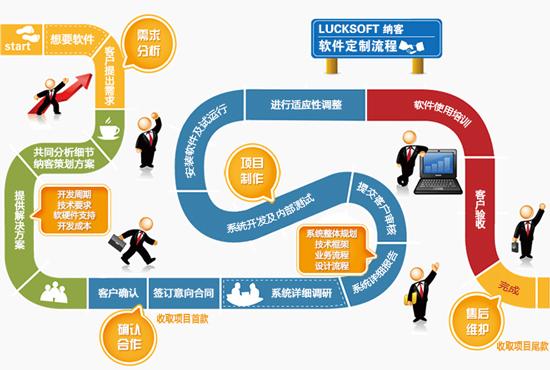 会员管理系统软件根据商家需求定制开发