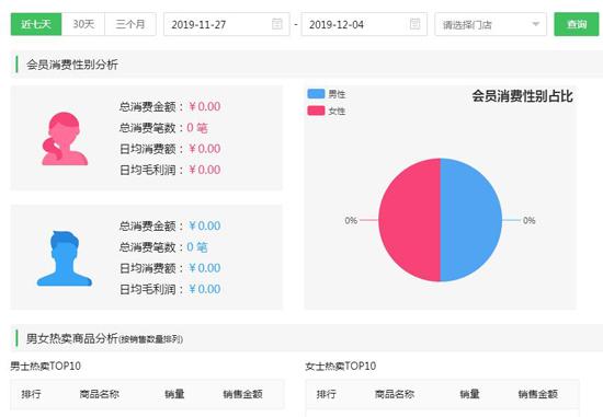会员管理系统中统计数据的多方位应用